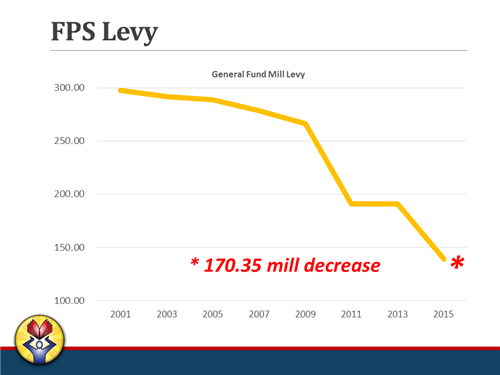 Mill Levy History Graph