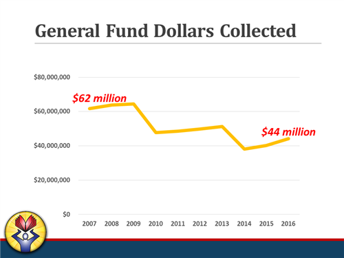 General Fund Dollars Collected Chart